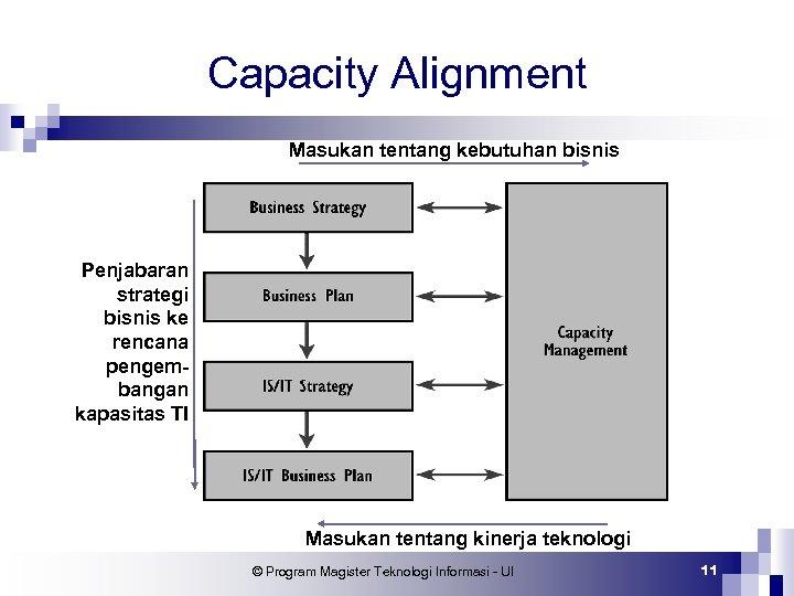 Capacity Alignment Masukan tentang kebutuhan bisnis Penjabaran strategi bisnis ke rencana pengembangan kapasitas TI