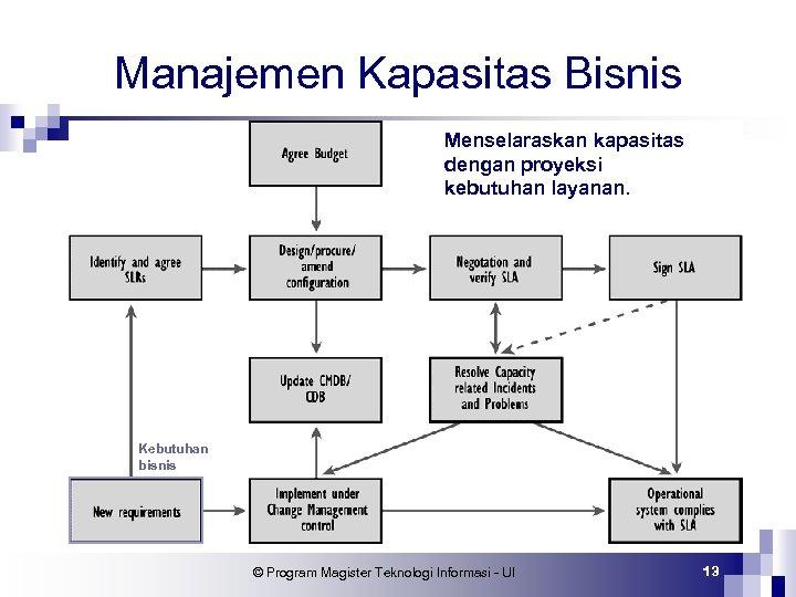 Manajemen Kapasitas Bisnis Menselaraskan kapasitas dengan proyeksi kebutuhan layanan. Kebutuhan bisnis © Program Magister