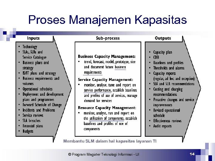 Proses Manajemen Kapasitas Membantu SLM dalam hal kapasitas layanan TI © Program Magister Teknologi