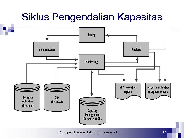 Siklus Pengendalian Kapasitas © Program Magister Teknologi Informasi - UI 17