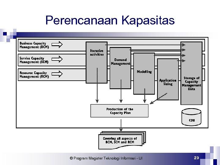Perencanaan Kapasitas © Program Magister Teknologi Informasi - UI 23