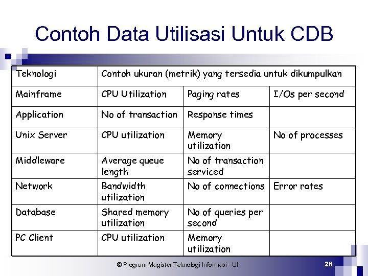 Contoh Data Utilisasi Untuk CDB Teknologi Contoh ukuran (metrik) yang tersedia untuk dikumpulkan Mainframe