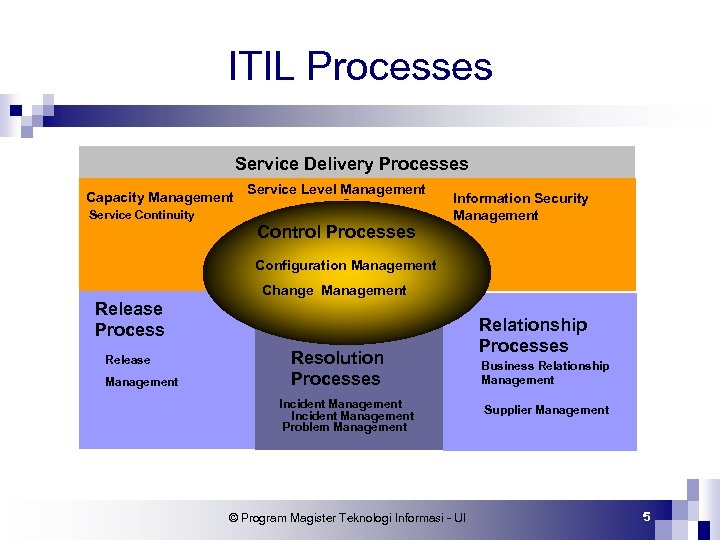 ITIL Processes Service Delivery Processes Capacity Management Service Level Management Service Continuity Control Processes