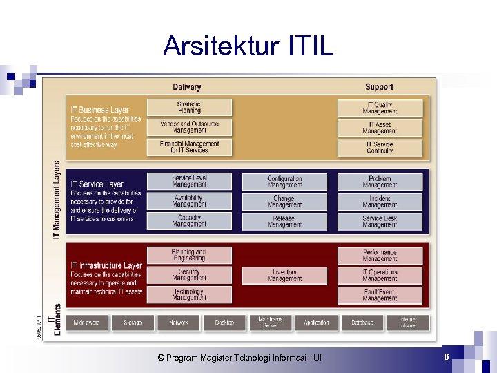Arsitektur ITIL © Program Magister Teknologi Informasi - UI 6