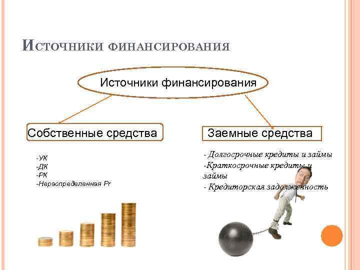 ИСТОЧНИКИ ФИНАНСИРОВАНИЯ Источники финансирования Собственные средства -УК -ДК -РК -Нераспределенная Pr Заемные средства -