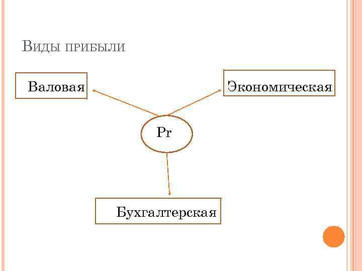 ВИДЫ ПРИБЫЛИ Валовая Экономическая Pr Бухгалтерская
