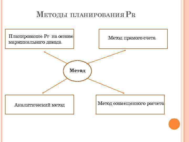МЕТОДЫ ПЛАНИРОВАНИЯ PR Планирование Pr на основе маржинального дохода Метод прямого счета Метод Аналитический