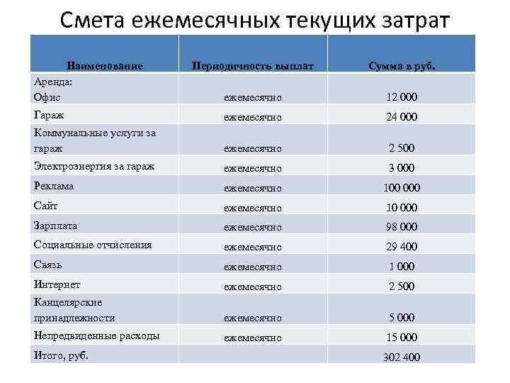 Смета ежемесячных текущих затрат Наименование Аренда: Офис Периодичность выплат Сумма в руб. ежемесячно 12