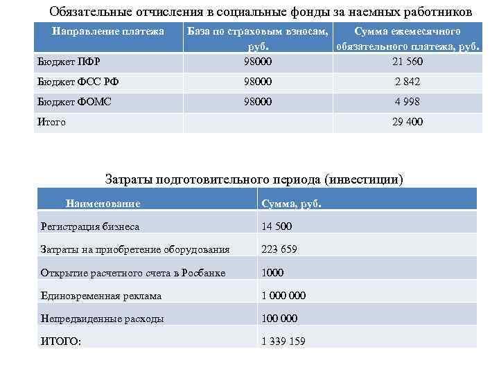 Обязательные отчисления в социальные фонды за наемных работников Направление платежа Бюджет ПФР База по
