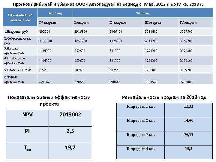 Прогноз прибылей и убытков ООО «Авто. Радуга» на период с IV кв. 2012 г.