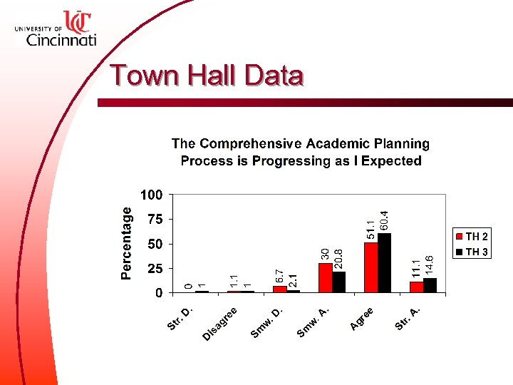 Town Hall Data