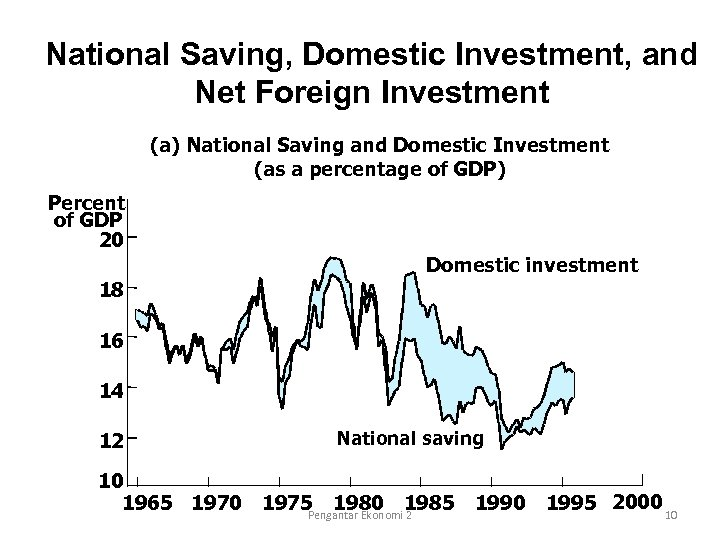 National Saving, Domestic Investment, and Net Foreign Investment (a) National Saving and Domestic Investment