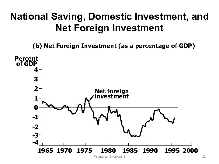 National Saving, Domestic Investment, and Net Foreign Investment (b) Net Foreign Investment (as a