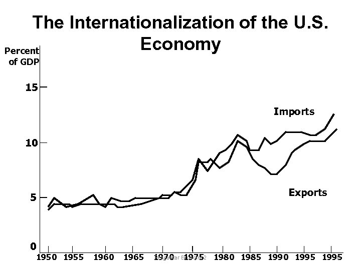 The Internationalization of the U. S. Economy Percent of GDP 15 Imports 10 Exports