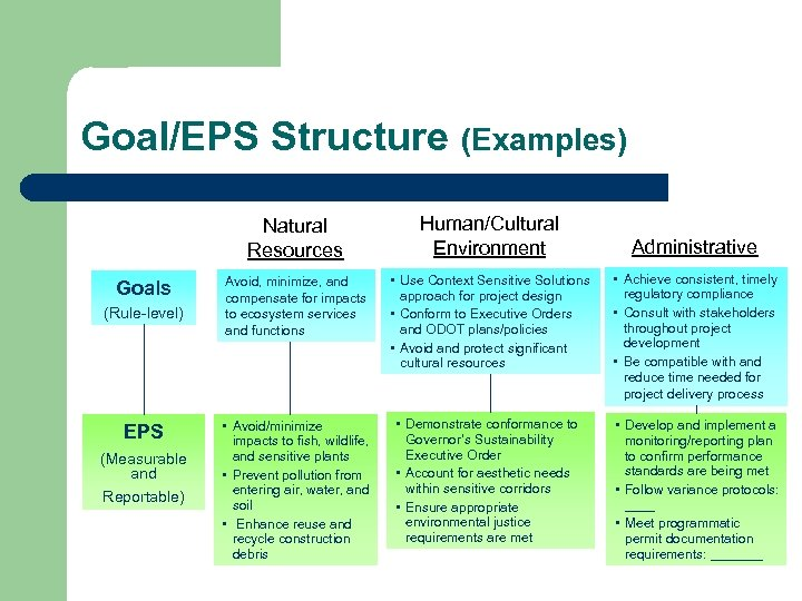 Goal/EPS Structure (Examples) Natural Resources Goals (Rule-level) EPS (Measurable and Reportable) Human/Cultural Environment Avoid,