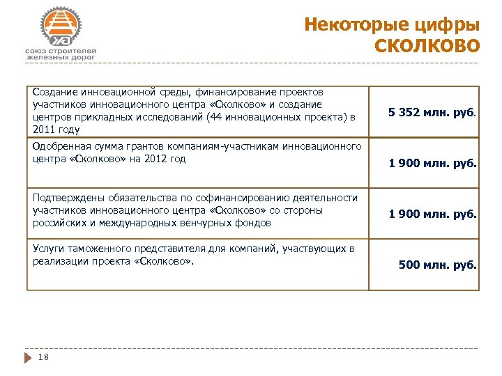 Некоторые цифры СКОЛКОВО Создание инновационной среды, финансирование проектов участников инновационного центра «Сколково» и создание
