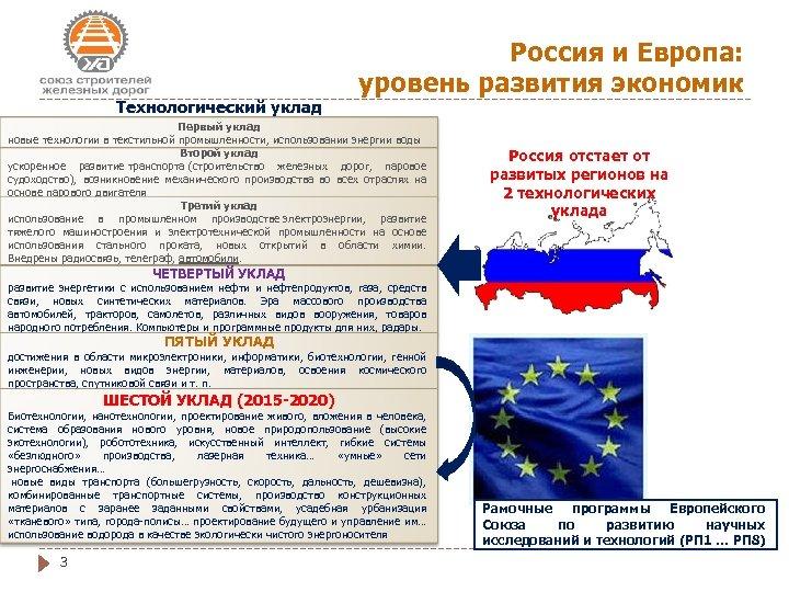 Технологический уклад Россия и Европа: уровень развития экономик Первый уклад новые технологии в текстильной