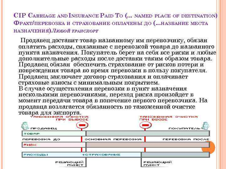 CIP CARRIAGE AND INSURANCE PAID ТO (. . . NAMED PLACE OF DESTINATION) ФРАХТ/ПЕРЕВОЗКА