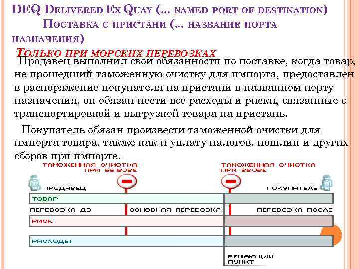DEQ DELIVERED EX QUAY (. . . NAMED PORT OF DESTINATION) ПОСТАВКА С ПРИСТАНИ