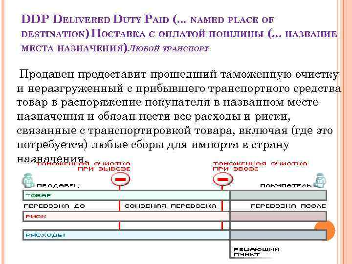 DDP DELIVERED DUTY PAID (. . . NAMED PLACE OF DESTINATION) ПОСТАВКА С ОПЛАТОЙ