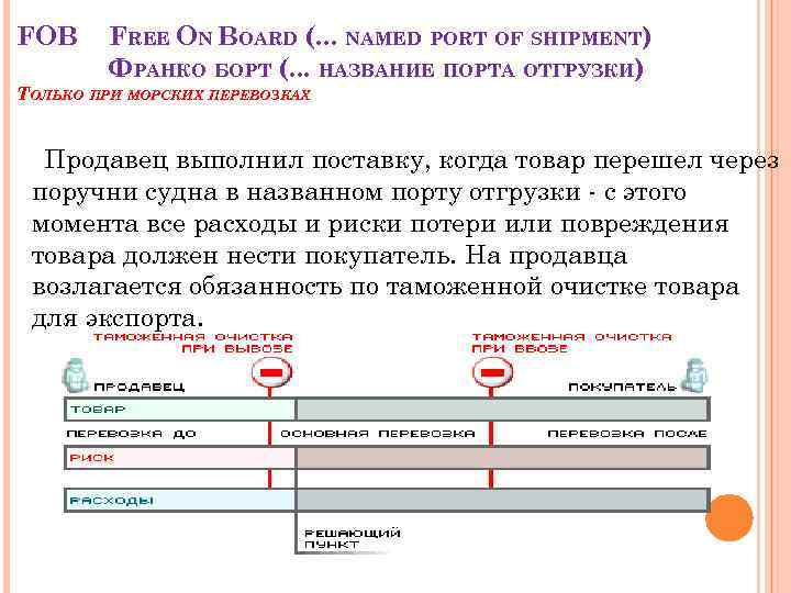 FOB FREE ON BOARD (. . . NAMED PORT OF SHIPMENT) ФРАНКО БОРТ (.
