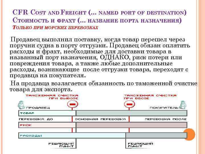 CFR COST AND FREIGHT (. . . NAMED PORT OF DESTINATION) СТОИМОСТЬ И ФРАХТ