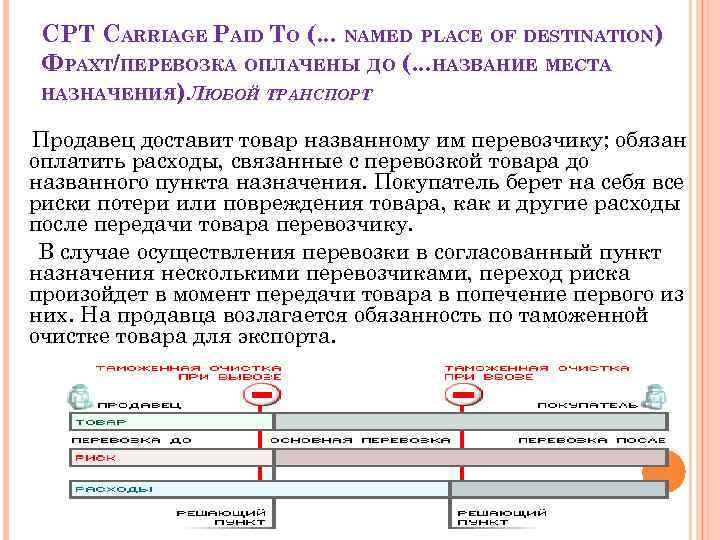 CPT CARRIAGE PAID TO (. . . NAMED PLACE OF DESTINATION) ФРАХТ/ПЕРЕВОЗКА ОПЛАЧЕНЫ ДО