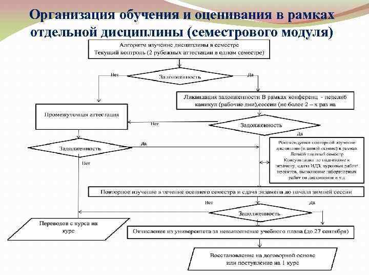 Организация обучения и оценивания в рамках отдельной дисциплины (семестрового модуля)