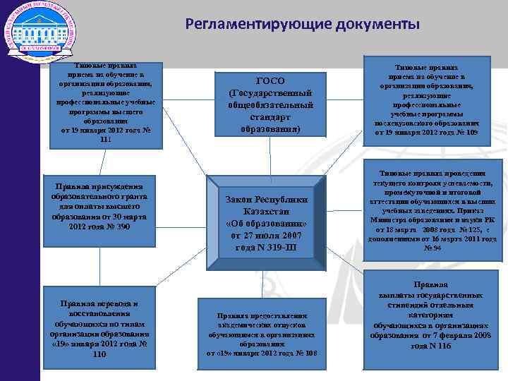 Регламентирующие документы Типовые правила приема на обучение в организации образования, реализующие профессиональные учебные программы