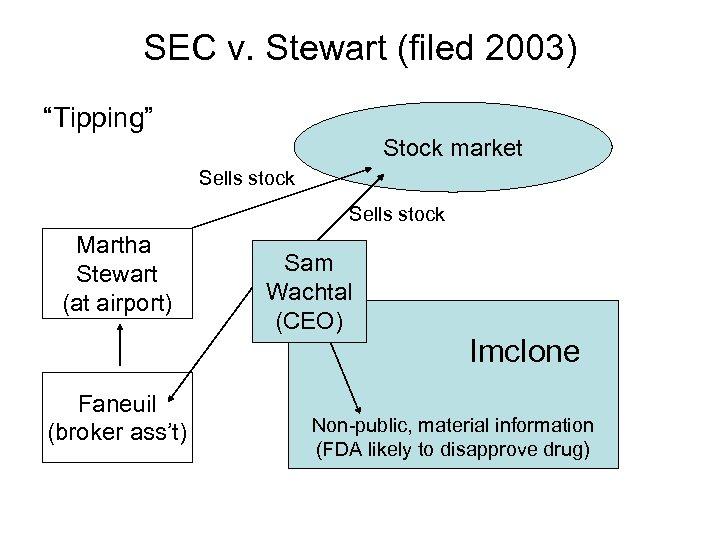 "SEC v. Stewart (filed 2003) ""Tipping"" Stock market Sells stock Martha Stewart (at airport)"