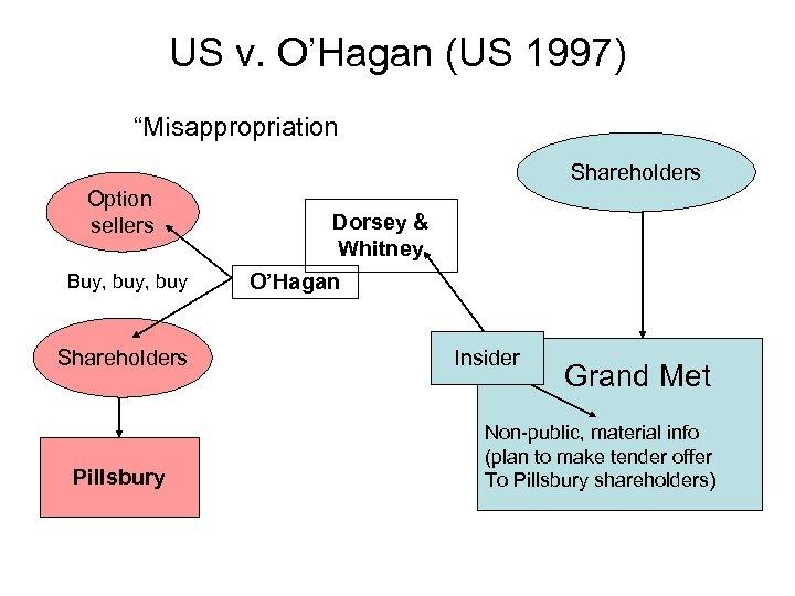 "US v. O'Hagan (US 1997) ""Misappropriation Shareholders Option sellers Buy, buy Shareholders Pillsbury Dorsey"