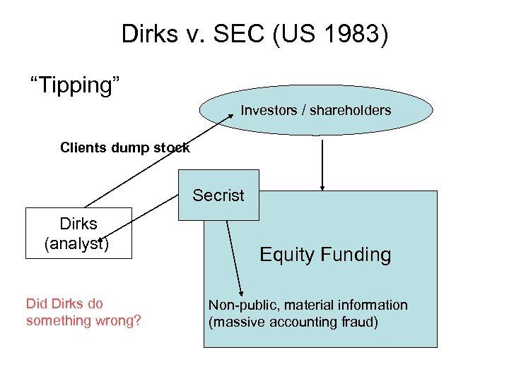 "Dirks v. SEC (US 1983) ""Tipping"" Investors / shareholders Clients dump stock Secrist Dirks"