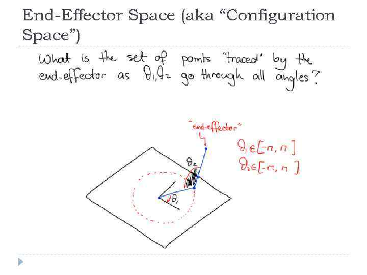 "End-Effector Space (aka ""Configuration Space"")"