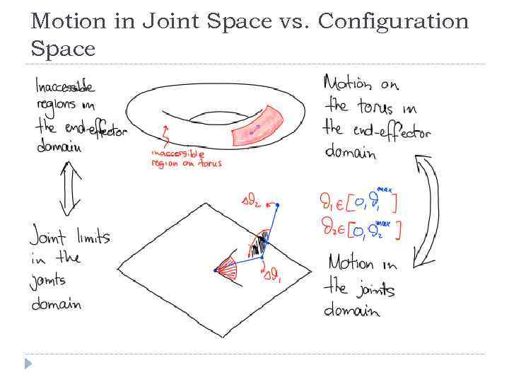 Motion in Joint Space vs. Configuration Space