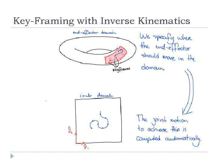 Key-Framing with Inverse Kinematics