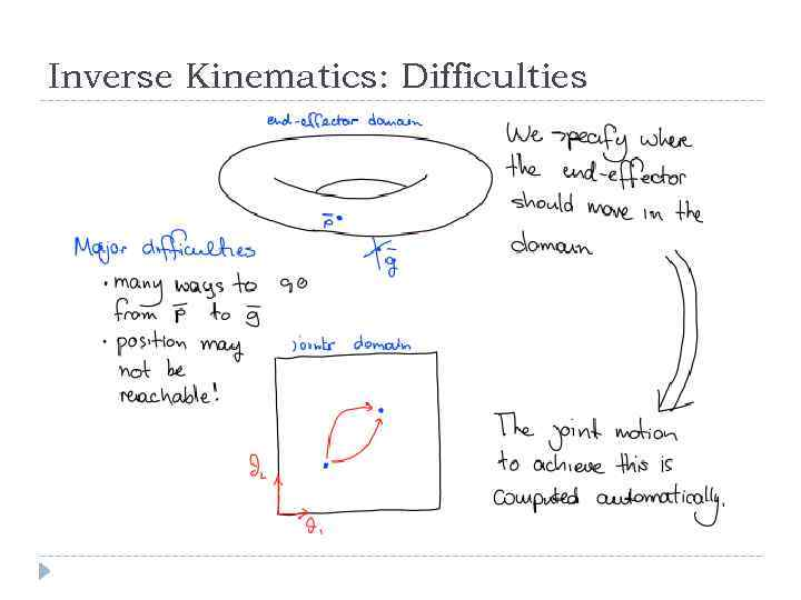 Inverse Kinematics: Difficulties
