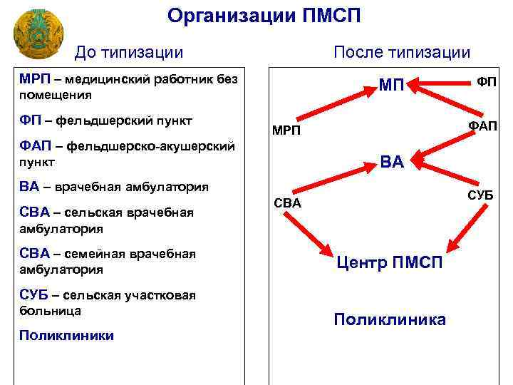 Организации ПМСП До типизации После типизации МРП – медицинский работник без МП помещения ФП