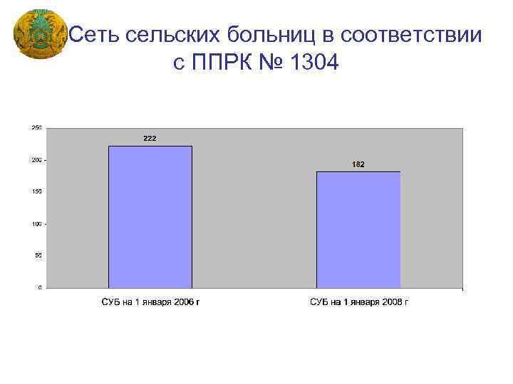 Сеть сельских больниц в соответствии с ППРК № 1304