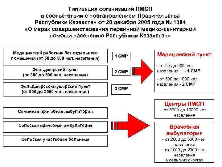 Типизация организаций ПМСП в соответствии с постановлением Правительства Республики Казахстан от 28 декабря 2005
