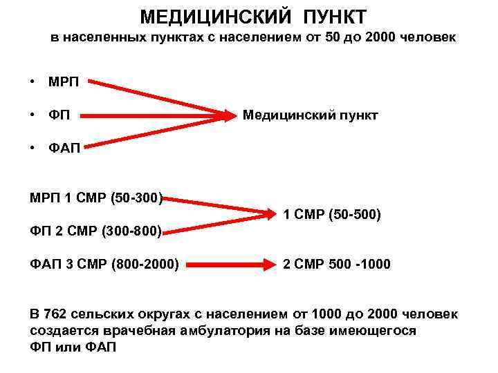 МЕДИЦИНСКИЙ ПУНКТ в населенных пунктах с населением от 50 до 2000 человек • МРП