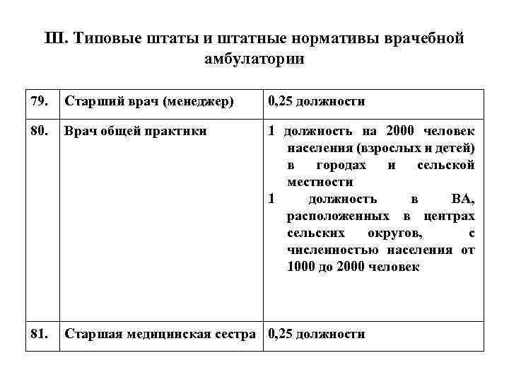 III. Типовые штаты и штатные нормативы врачебной амбулатории 79. Старший врач (менеджер) 0, 25