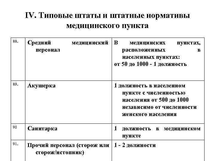 IV. Типовые штаты и штатные нормативы медицинского пункта 88. Средний персонал 89. Акушерка 1
