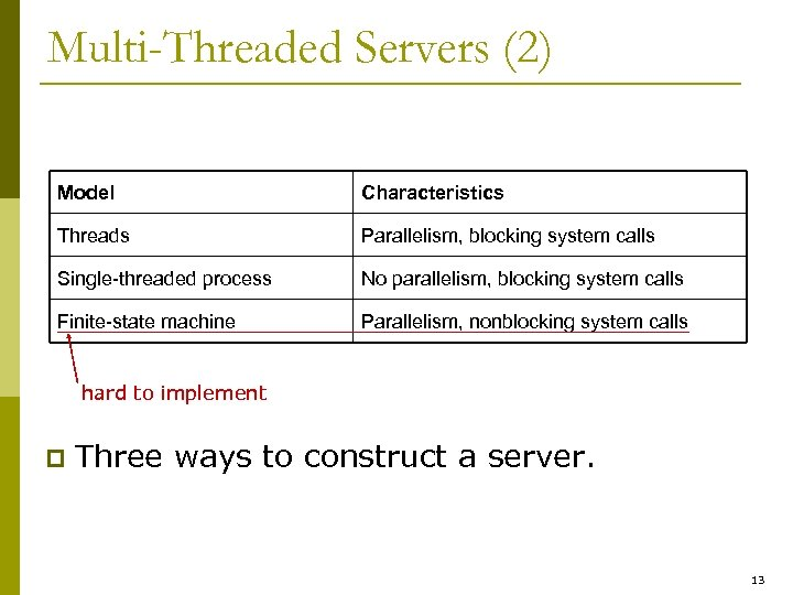 Multi-Threaded Servers (2) Model Characteristics Threads Parallelism, blocking system calls Single-threaded process No parallelism,