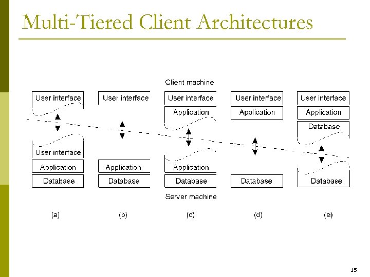 Multi-Tiered Client Architectures 15