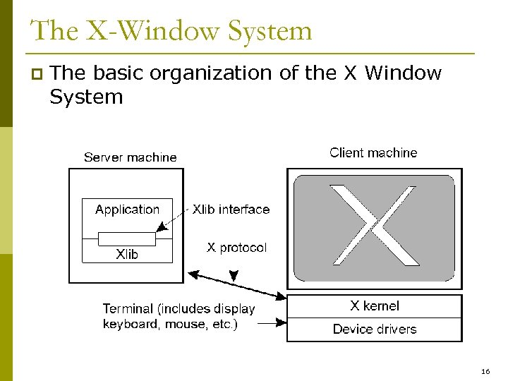 The X-Window System p The basic organization of the X Window System 16
