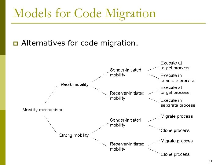 Models for Code Migration p Alternatives for code migration. 34