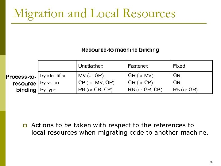 Migration and Local Resources Resource-to machine binding Unattached Process-to- By identifier resource By value