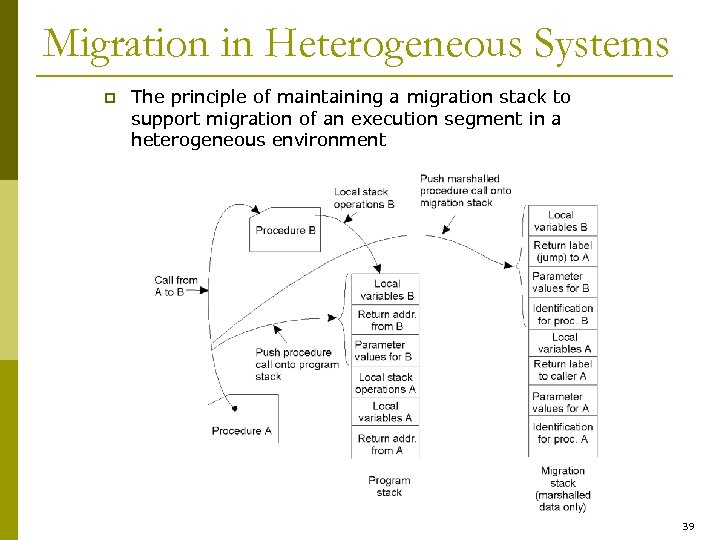 Migration in Heterogeneous Systems p The principle of maintaining a migration stack to support