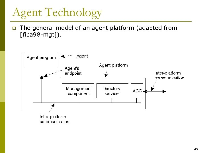 Agent Technology p The general model of an agent platform (adapted from [fipa 98