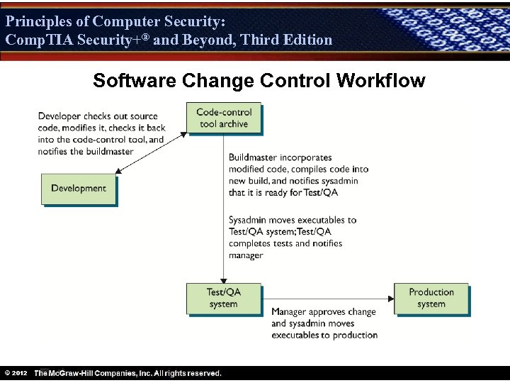 Principles of Computer Security: Comp. TIA Security+® and Beyond, Third Edition Security+ Software Change